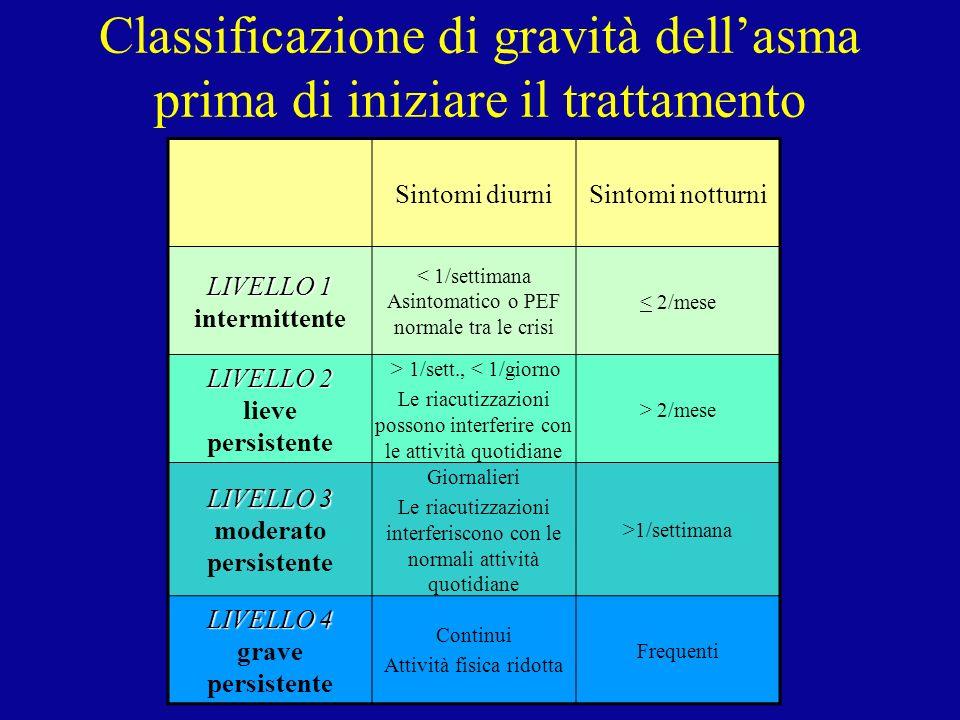 Classificazione di gravità dellasma prima di iniziare il trattamento Sintomi diurniSintomi notturni LIVELLO 1 LIVELLO 1 intermittente < 1/settimana As