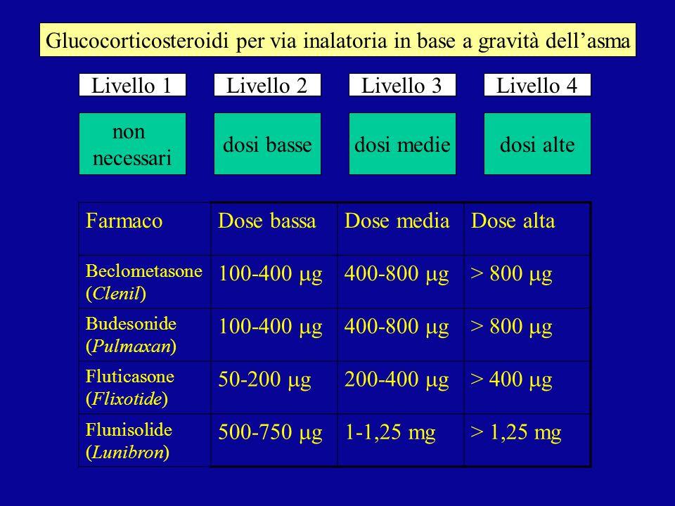 non necessari dosi bassedosi mediedosi alte Livello 1Livello 2Livello 3Livello 4 Glucocorticosteroidi per via inalatoria in base a gravità dellasma Fa