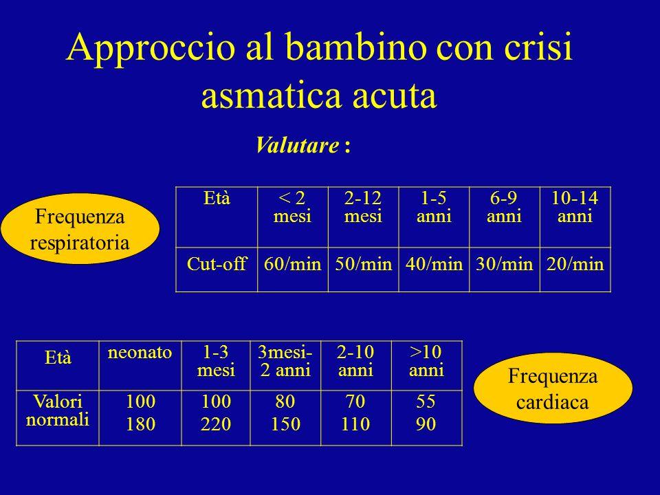 Approccio al bambino con crisi asmatica acuta Età < 2 mesi 2-12 mesi 1-5 anni 6-9 anni 10-14 anni Cut-off60/min50/min40/min30/min20/min Valutare : Età