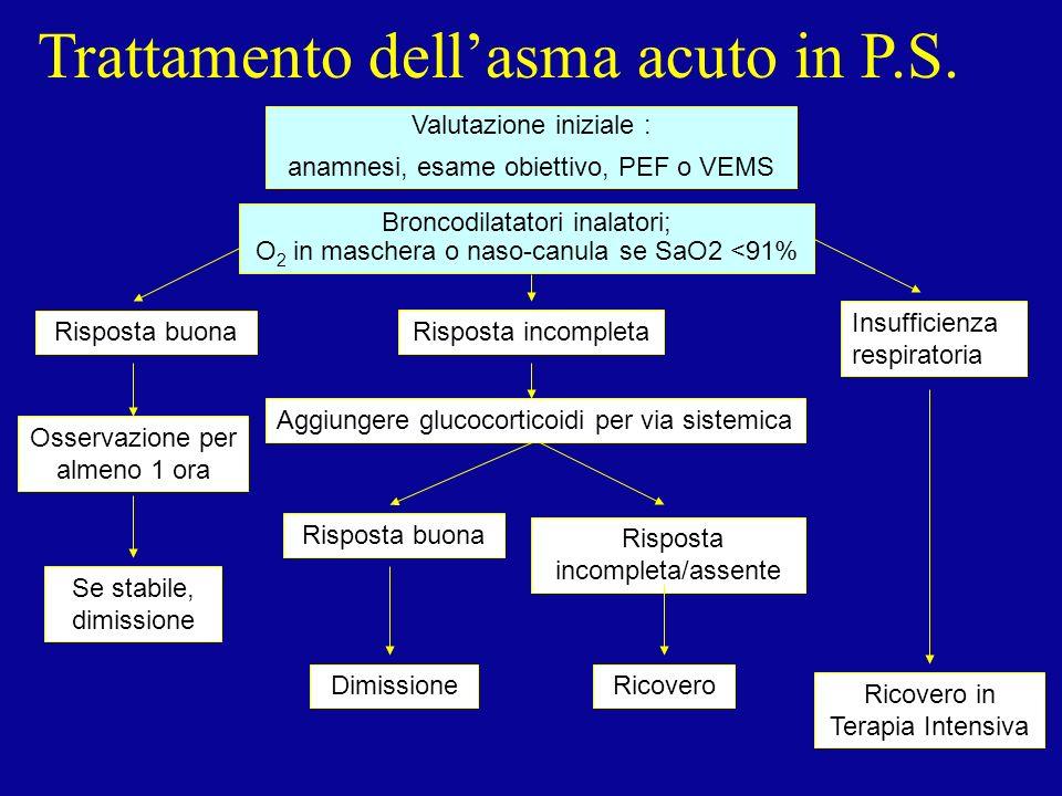 Trattamento dellasma acuto in P.S. Valutazione iniziale : anamnesi, esame obiettivo, PEF o VEMS Broncodilatatori inalatori; O 2 in maschera o naso-can