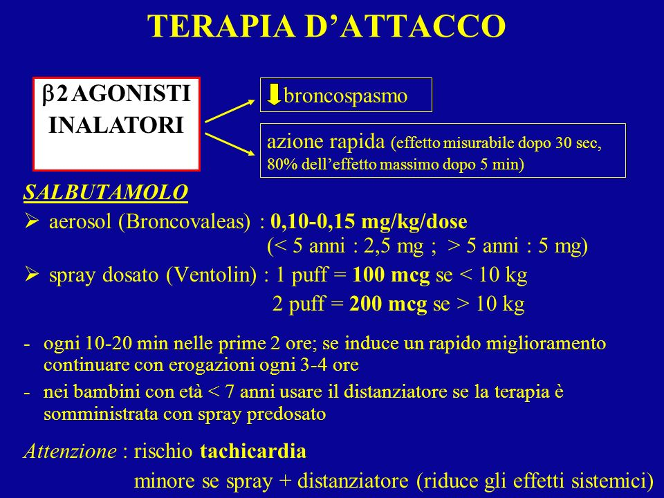broncospasmo TERAPIA DATTACCO SALBUTAMOLO aerosol (Broncovaleas) : 0,10-0,15 mg/kg/dose ( 5 anni : 5 mg) spray dosato (Ventolin) : 1 puff = 100 mcg se