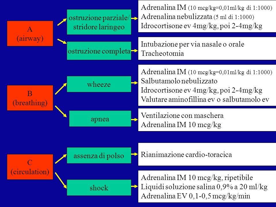 ostruzione parziale/ stridore laringeo ostruzione completa Adrenalina IM (10 mcg/kg=0,01ml/kg di 1:1000) Adrenalina nebulizzata (5 ml di 1:1000) Idroc