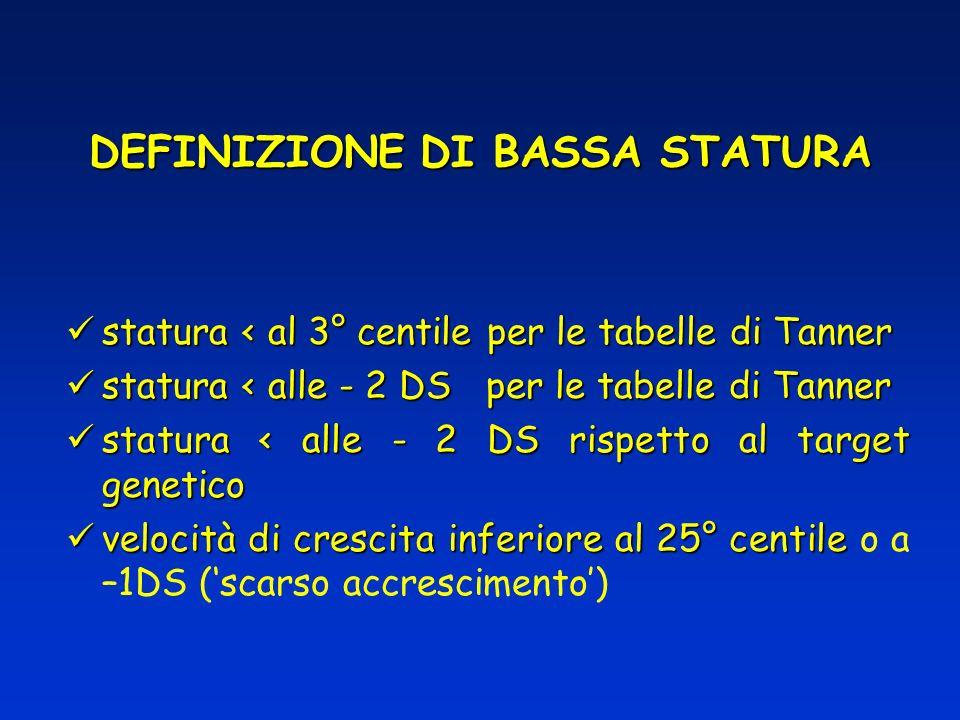 DEFINIZIONE DI BASSA STATURA statura < al 3° centile per le tabelle di Tanner statura < al 3° centile per le tabelle di Tanner statura < alle - 2 DS p