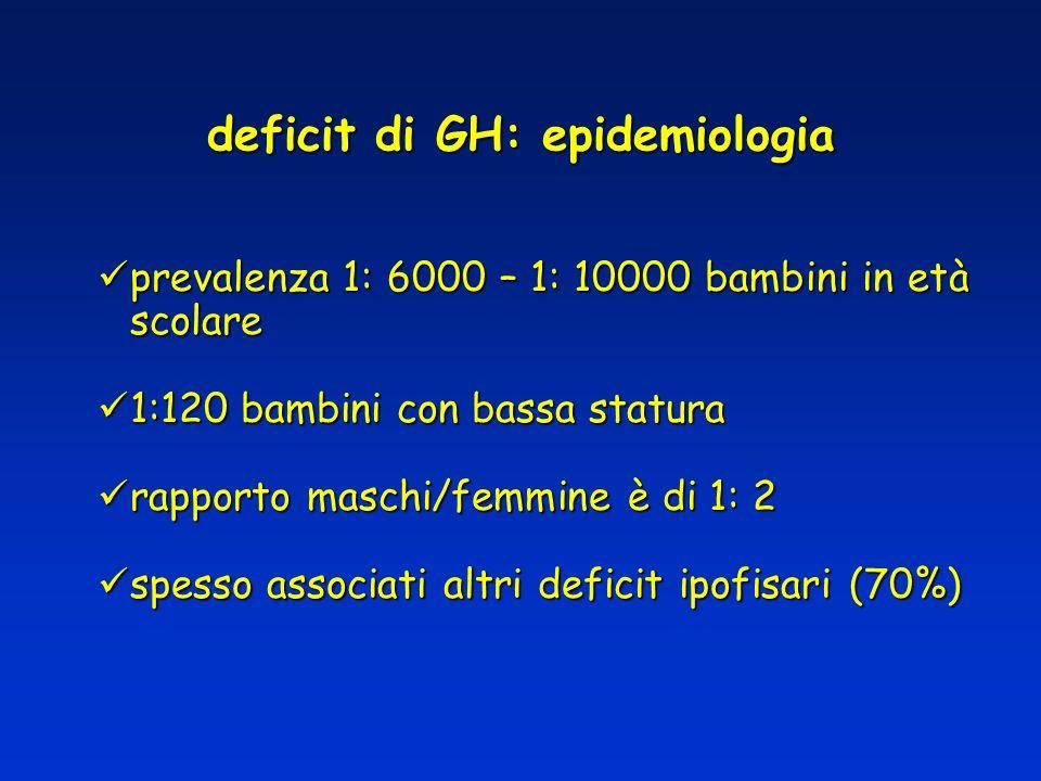 deficit di GH: epidemiologia prevalenza 1: 6000 – 1: 10000 bambini in età scolare prevalenza 1: 6000 – 1: 10000 bambini in età scolare 1:120 bambini c