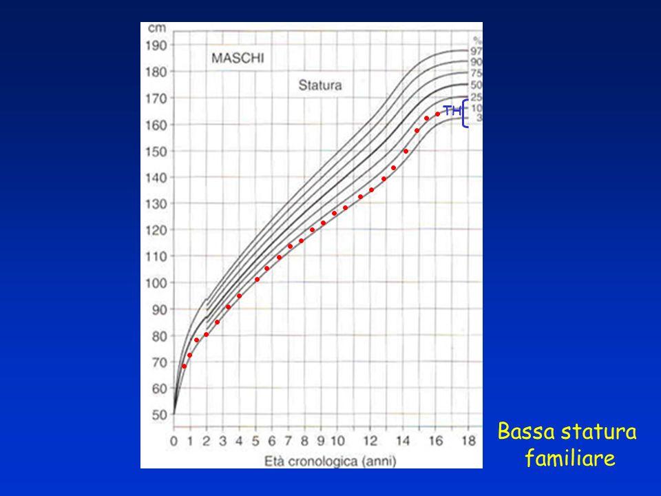RITARDO COSTITUZIONALE DI CRESCITA E PUBERTA bassa statura bassa statura pubertà ritardata pubertà ritardata familiarità per ritardo puberale familiarità per ritardo puberale velocità di crescita relativamente normale durante linfanzia, picco di crescita puberale tardivo velocità di crescita relativamente normale durante linfanzia, picco di crescita puberale tardivo età ossea ritardata e simile alletà staturale età ossea ritardata e simile alletà staturale statura finale normale nel 50% dei casi statura finale normale nel 50% dei casi statura adulta adeguata al target genetico nel 50% statura adulta adeguata al target genetico nel 50%