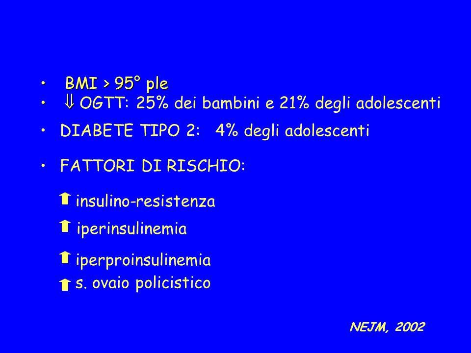 NEJM, 2002 BMI > 95° pleBMI > 95° ple OGTT: 25% dei bambini e 21% degli adolescenti DIABETE TIPO 2: 4% degli adolescenti FATTORI DI RISCHIO: insulino-