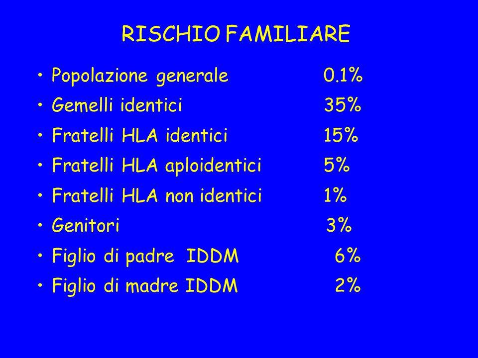 RISCHIO FAMILIARE Popolazione generale0.1% Gemelli identici35% Fratelli HLA identici15% Fratelli HLA aploidentici 5% Fratelli HLA non identici 1% Geni