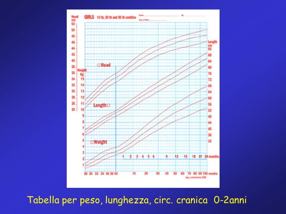 Tabella per peso, lunghezza, circ. cranica 0-2anni