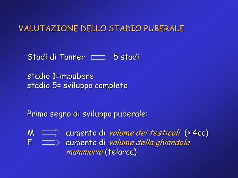 VALUTAZIONE DELLO STADIO PUBERALE Stadi di Tanner 5 stadi stadio 1=impubere stadio 5= sviluppo completo Primo segno di sviluppo puberale: M aumento di