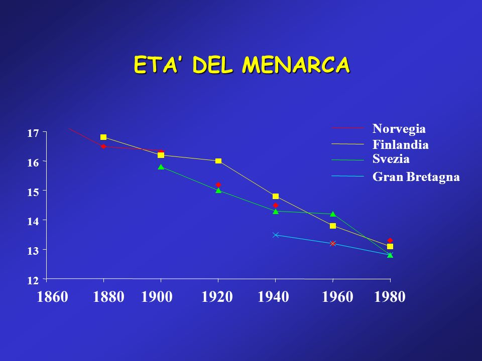 ETA DEL MENARCA 12 13 14 15 16 17 1860 1880 1900 1920 1940 1960 1980 Norvegia Finlandia Svezia Gran Bretagna