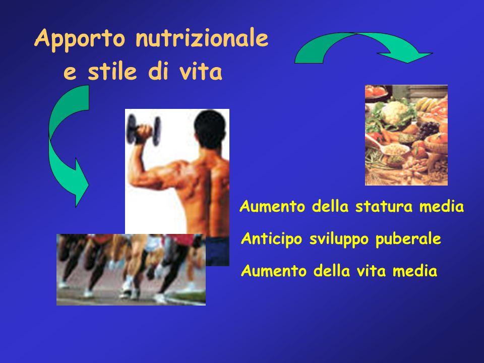 e stile di vita Aumento della statura media Aumento della vita media Anticipo sviluppo puberale Apporto nutrizionale
