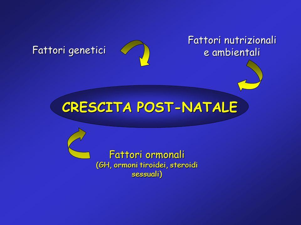 CRESCITA POST-NATALE Fattori genetici Fattori nutrizionali e ambientali Fattori ormonali (GH, ormoni tiroidei, steroidi sessuali)