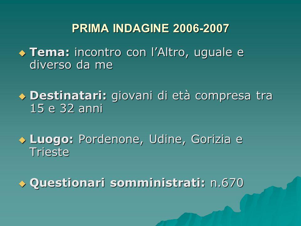 PRIMA INDAGINE 2006-2007 Tema: incontro con lAltro, uguale e diverso da me Tema: incontro con lAltro, uguale e diverso da me Destinatari: giovani di e