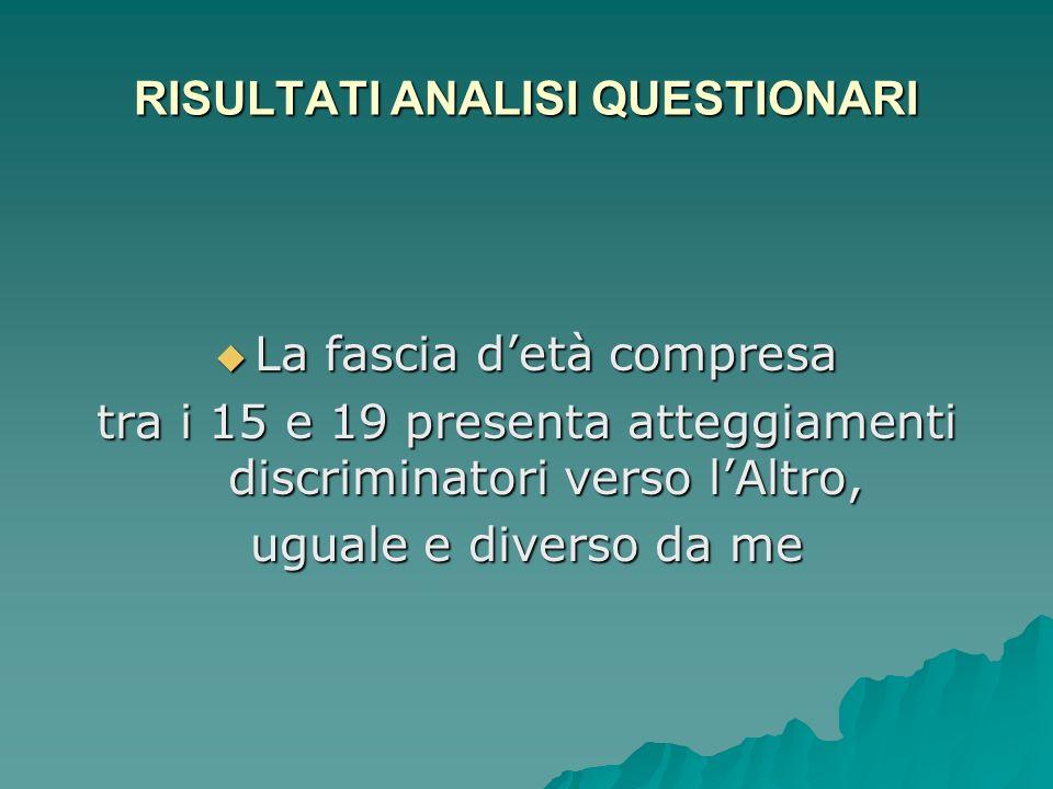 RISULTATI ANALISI QUESTIONARI La fascia detà compresa La fascia detà compresa tra i 15 e 19 presenta atteggiamenti discriminatori verso lAltro, uguale