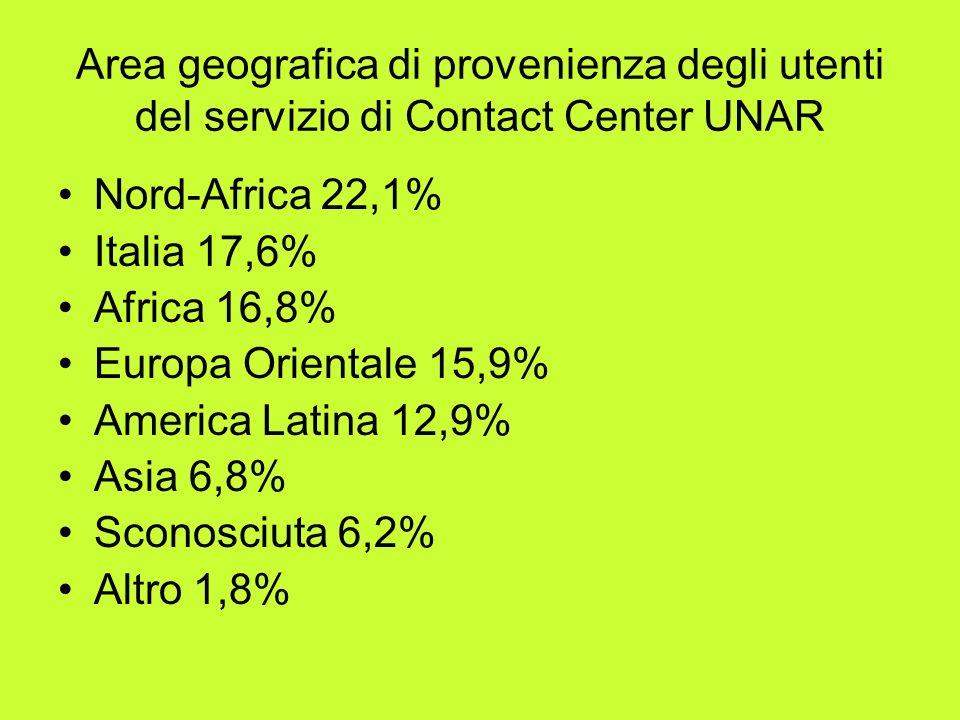 Area geografica di provenienza degli utenti del servizio di Contact Center UNAR Nord-Africa 22,1% Italia 17,6% Africa 16,8% Europa Orientale 15,9% America Latina 12,9% Asia 6,8% Sconosciuta 6,2% Altro 1,8%