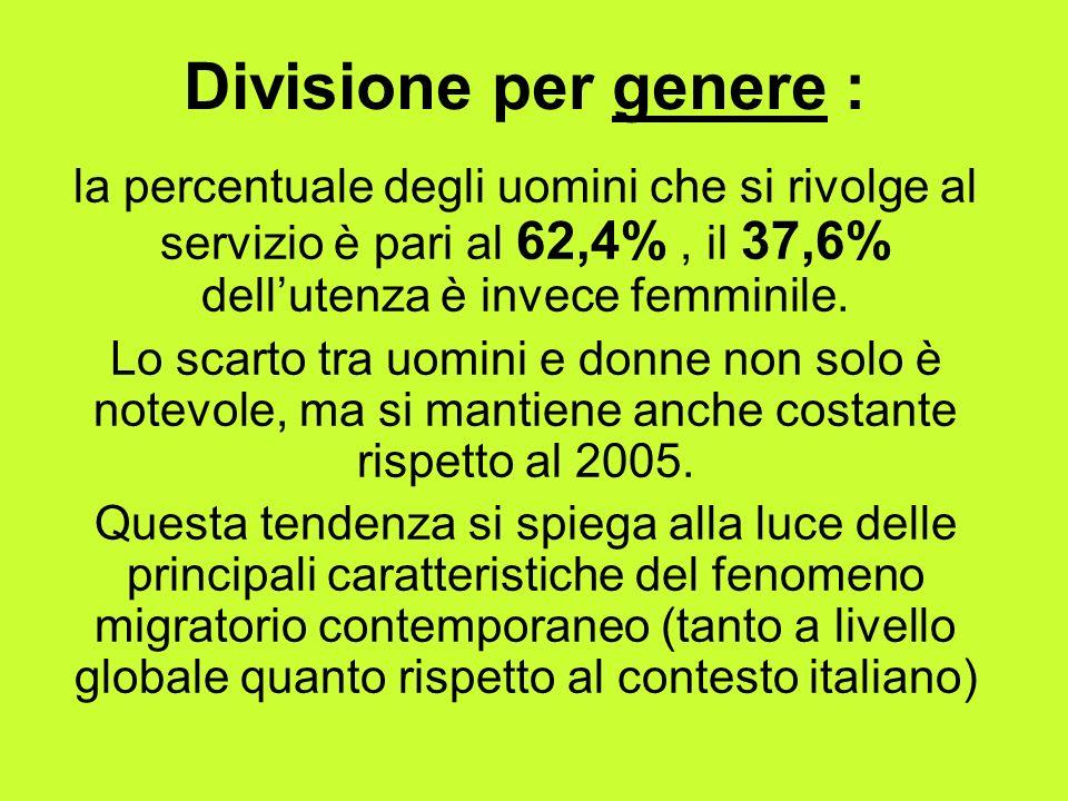 Divisione per genere : la percentuale degli uomini che si rivolge al servizio è pari al 62,4%, il 37,6% dellutenza è invece femminile.
