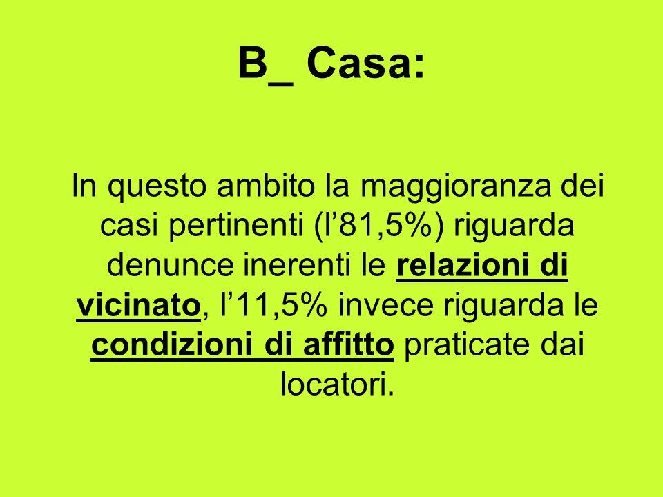 B_ Casa: In questo ambito la maggioranza dei casi pertinenti (l81,5%) riguarda denunce inerenti le relazioni di vicinato, l11,5% invece riguarda le condizioni di affitto praticate dai locatori.