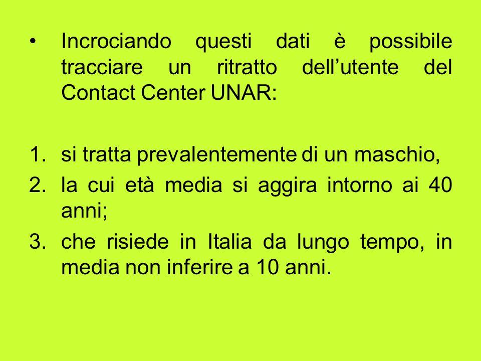 Incrociando questi dati è possibile tracciare un ritratto dellutente del Contact Center UNAR: 1.si tratta prevalentemente di un maschio, 2.la cui età media si aggira intorno ai 40 anni; 3.che risiede in Italia da lungo tempo, in media non inferire a 10 anni.