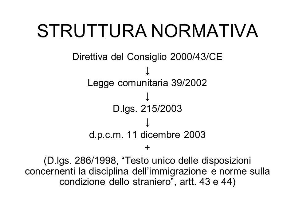 STRUTTURA NORMATIVA Direttiva del Consiglio 2000/43/CE Legge comunitaria 39/2002 D.lgs. 215/2003 d.p.c.m. 11 dicembre 2003 + (D.lgs. 286/1998, Testo u