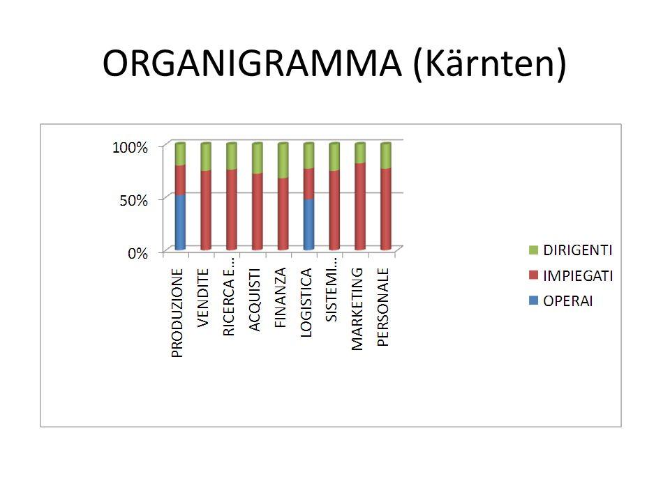 ORGANIGRAMMA (Kärnten)