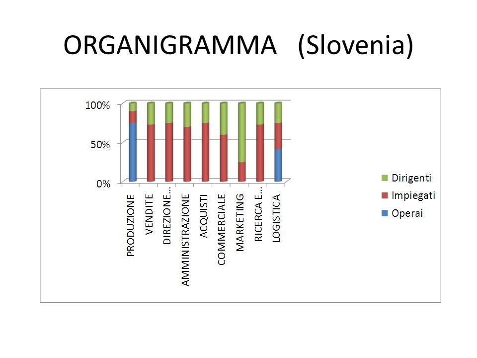 ORGANIGRAMMA (Slovenia)