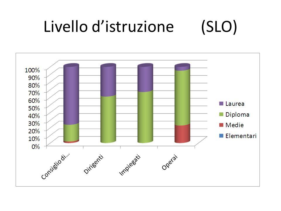 Livello distruzione (SLO)