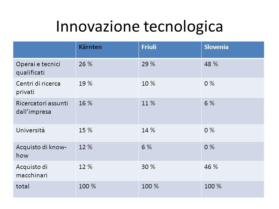 Innovazione tecnologica KärntenFriuliSlovenia Operai e tecnici qualificati 26 %29 %48 % Centri di ricerca privati 19 %10 %0 % Ricercatori assunti dallimpresa 16 %11 %6 % Università15 %14 %0 % Acquisto di know- how 12 %6 %0 % Acquisto di macchinari 12 %30 %46 % total100 %