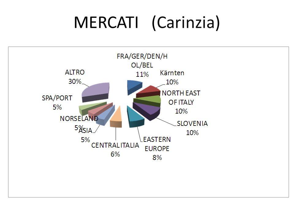 MERCATI (Carinzia)