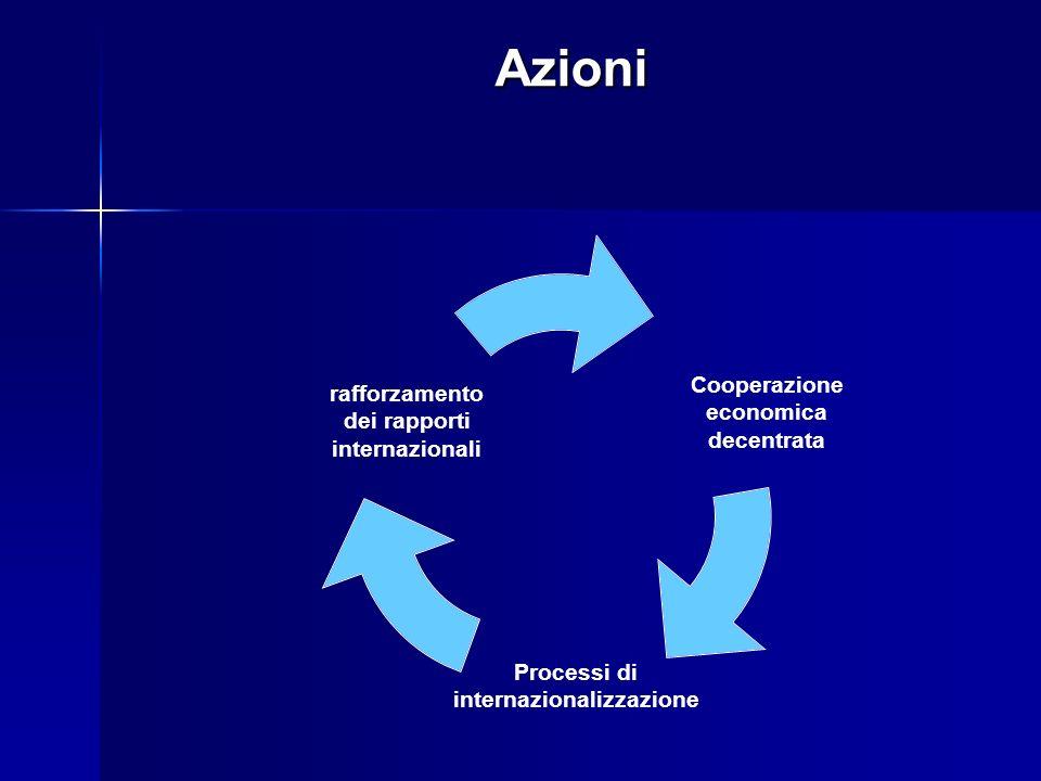 rafforzamento dei rapporti internazionali Cooperazione economica decentrata Processi di internazionalizzazione Azioni