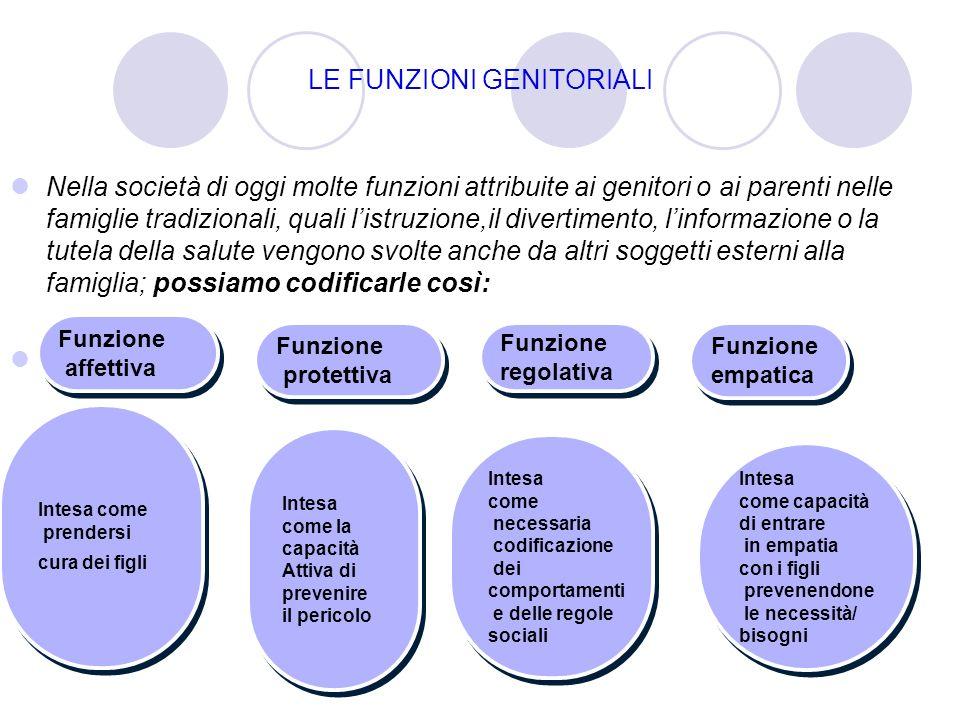 LE FUNZIONI GENITORIALI Nella società di oggi molte funzioni attribuite ai genitori o ai parenti nelle famiglie tradizionali, quali listruzione,il div