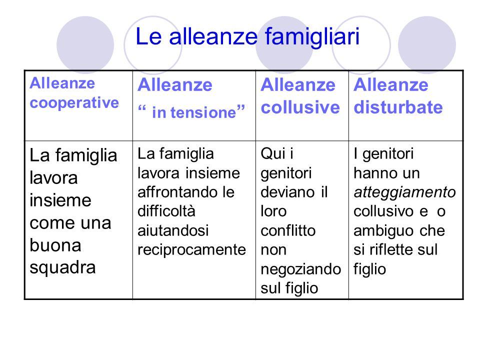 Le alleanze famigliari Alleanze cooperative Alleanze in tensione Alleanze collusive Alleanze disturbate La famiglia lavora insieme come una buona squa