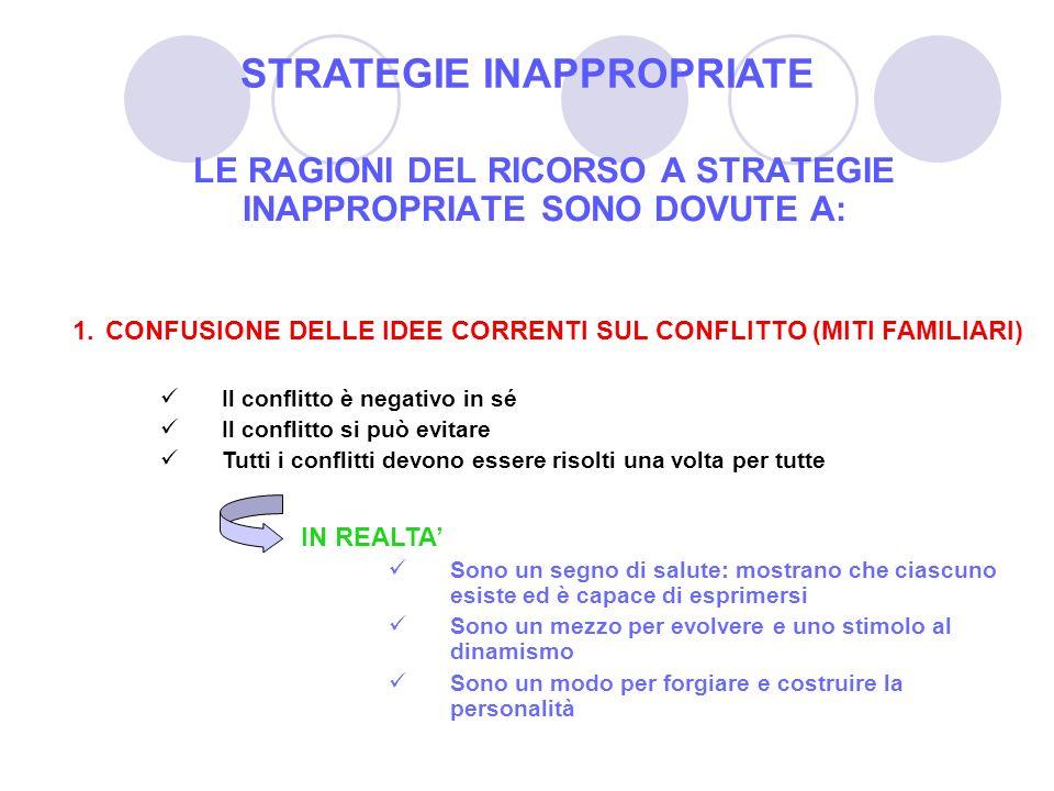 LE RAGIONI DEL RICORSO A STRATEGIE INAPPROPRIATE SONO DOVUTE A: 1.CONFUSIONE DELLE IDEE CORRENTI SUL CONFLITTO (MITI FAMILIARI) Il conflitto è negativ