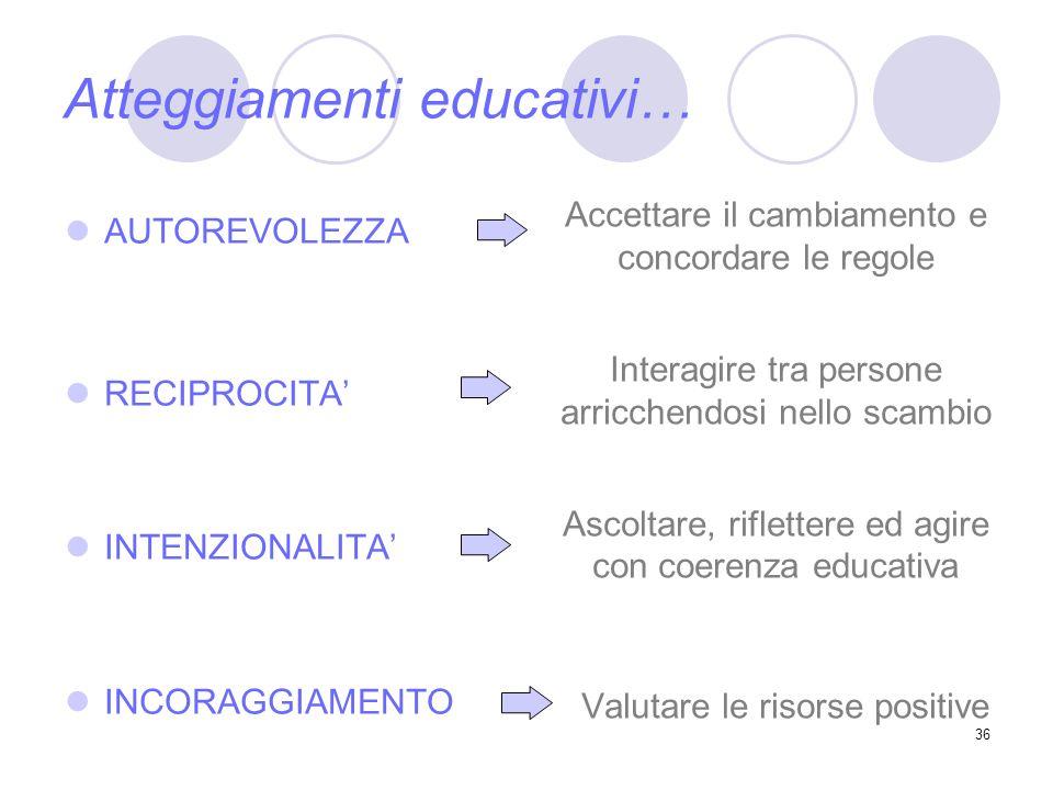 36 Atteggiamenti educativi… AUTOREVOLEZZA RECIPROCITA INTENZIONALITA INCORAGGIAMENTO Accettare il cambiamento e concordare le regole Interagire tra pe