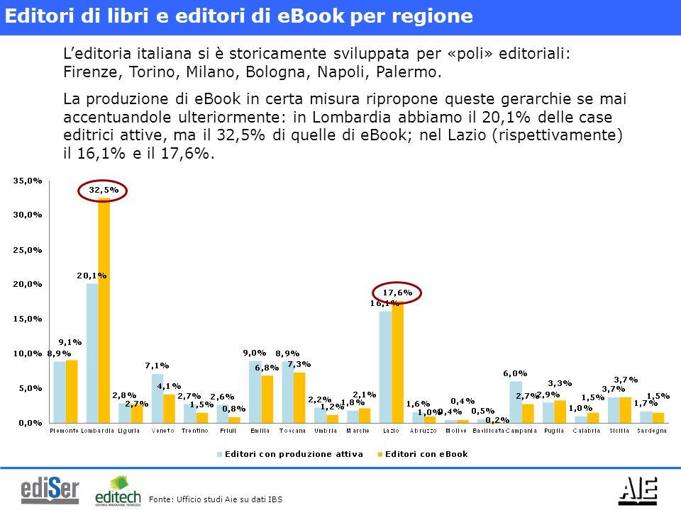 Editori di libri e editori di eBook per regione Leditoria italiana si è storicamente sviluppata per «poli» editoriali: Firenze, Torino, Milano, Bologn