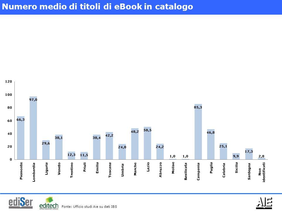Numero medio di titoli di eBook in catalogo Fonte: Ufficio studi Aie su dati IBS