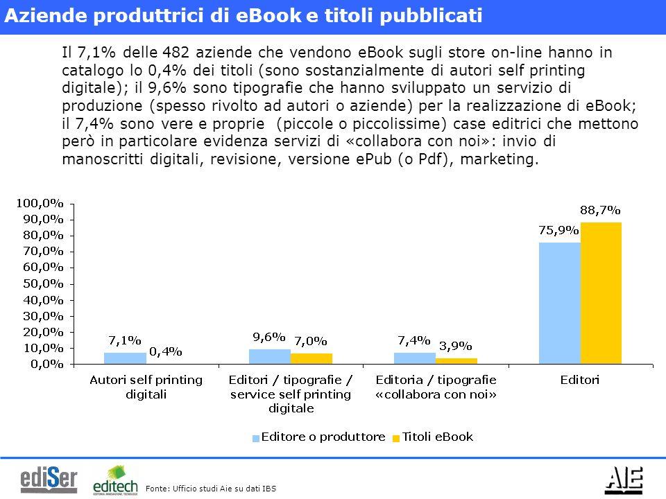 Aziende produttrici di eBook e titoli pubblicati Il 7,1% delle 482 aziende che vendono eBook sugli store on-line hanno in catalogo lo 0,4% dei titoli (sono sostanzialmente di autori self printing digitale); il 9,6% sono tipografie che hanno sviluppato un servizio di produzione (spesso rivolto ad autori o aziende) per la realizzazione di eBook; il 7,4% sono vere e proprie (piccole o piccolissime) case editrici che mettono però in particolare evidenza servizi di «collabora con noi»: invio di manoscritti digitali, revisione, versione ePub (o Pdf), marketing.