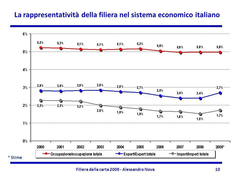 Filiera della carta 2009 - Alessandro Nova10 La rappresentatività della filiera nel sistema economico italiano * Stime