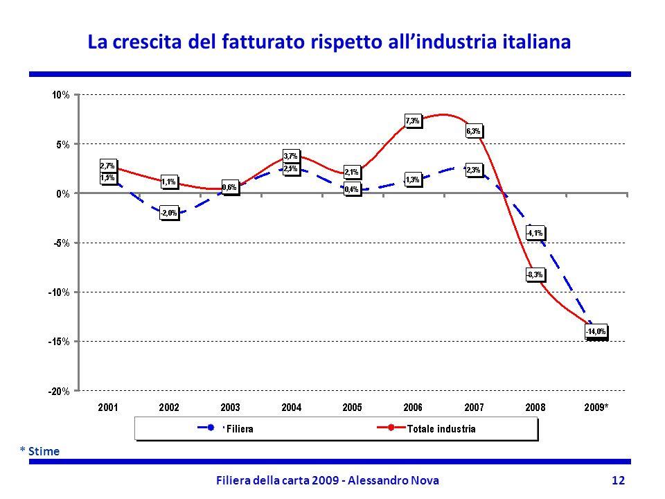 Filiera della carta 2009 - Alessandro Nova12 La crescita del fatturato rispetto allindustria italiana * Stime