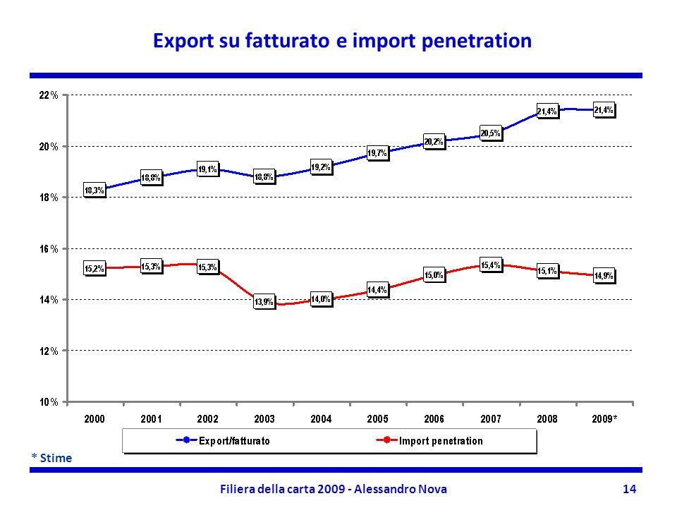 Filiera della carta 2009 - Alessandro Nova14 Export su fatturato e import penetration * Stime