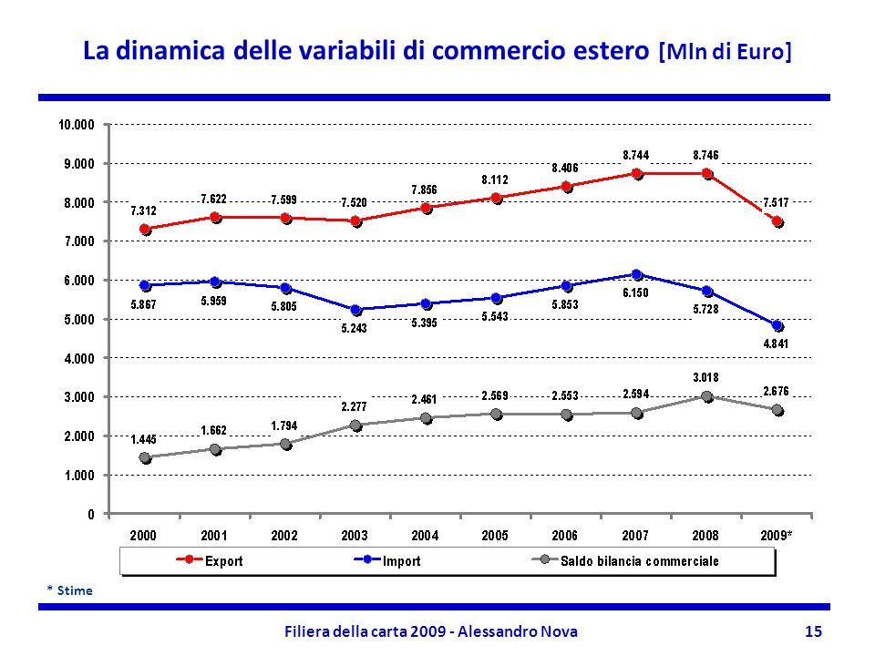 Filiera della carta 2009 - Alessandro Nova15 La dinamica delle variabili di commercio estero [Mln di Euro] * Stime