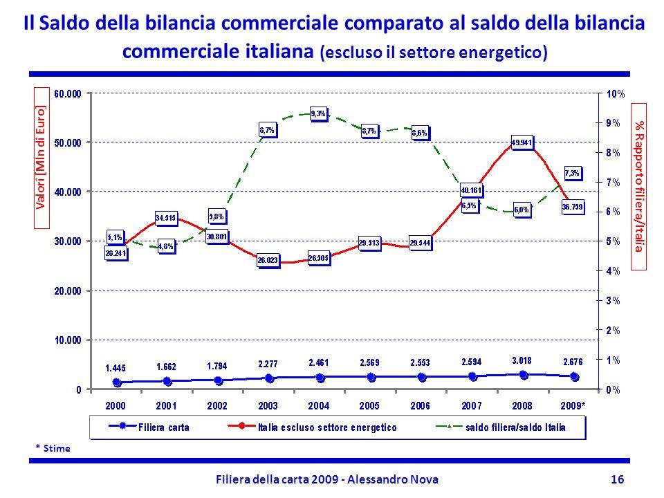 Filiera della carta 2009 - Alessandro Nova16 Il Saldo della bilancia commerciale comparato al saldo della bilancia commerciale italiana (escluso il settore energetico) * Stime Valori [Mln di Euro] % Rapporto filiera/Italia