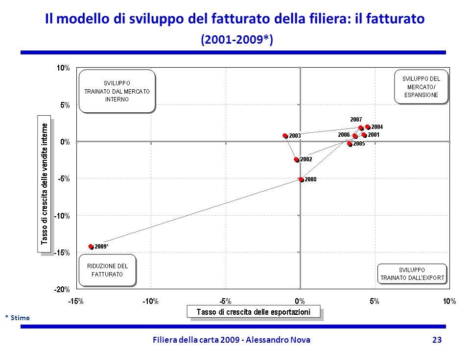 Filiera della carta 2009 - Alessandro Nova23 Il modello di sviluppo del fatturato della filiera: il fatturato (2001-2009*) * Stime