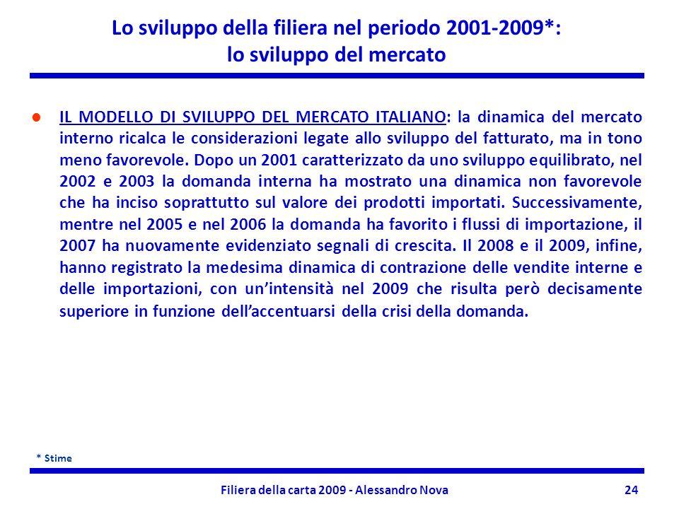 Filiera della carta 2009 - Alessandro Nova24 Lo sviluppo della filiera nel periodo 2001-2009*: lo sviluppo del mercato IL MODELLO DI SVILUPPO DEL MERCATO ITALIANO: la dinamica del mercato interno ricalca le considerazioni legate allo sviluppo del fatturato, ma in tono meno favorevole.