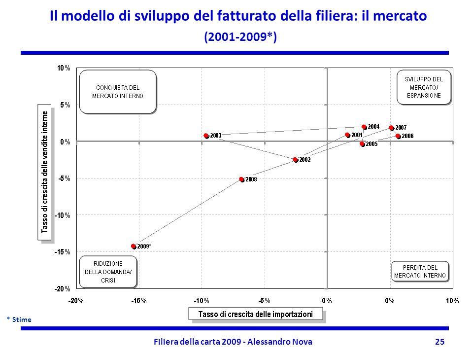 Filiera della carta 2009 - Alessandro Nova25 Il modello di sviluppo del fatturato della filiera: il mercato (2001-2009*) * Stime