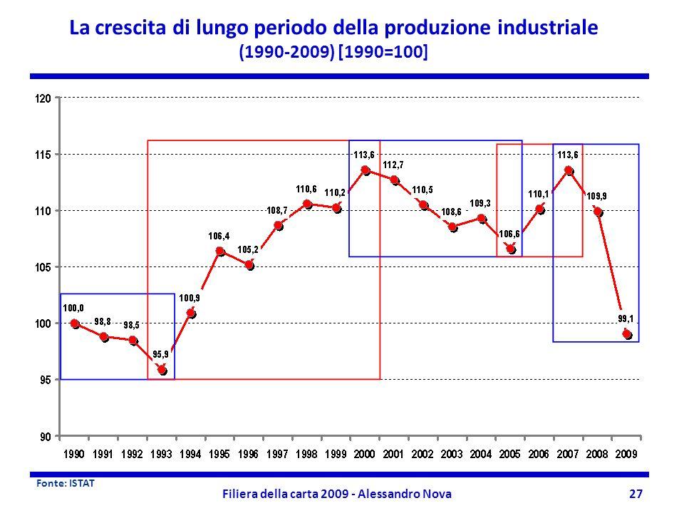 Filiera della carta 2009 - Alessandro Nova27 La crescita di lungo periodo della produzione industriale (1990-2009) [1990=100] Fonte: ISTAT