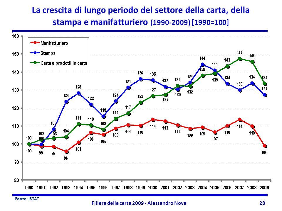 Filiera della carta 2009 - Alessandro Nova28 La crescita di lungo periodo del settore della carta, della stampa e manifatturiero (1990-2009) [1990=100] Fonte: ISTAT