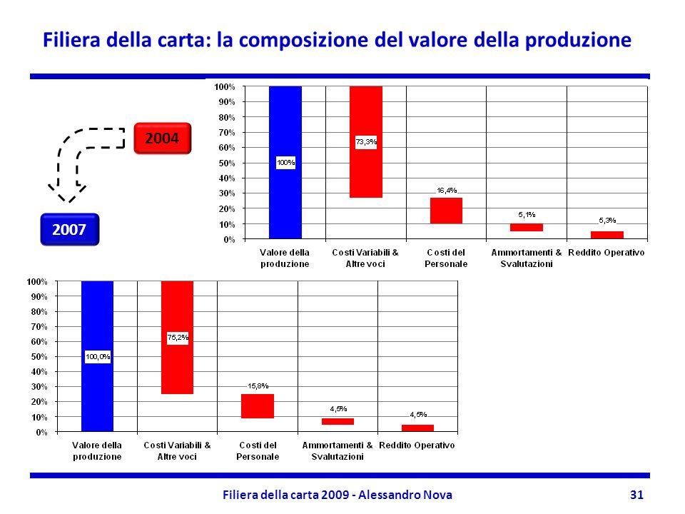 Filiera della carta: la composizione del valore della produzione Filiera della carta 2009 - Alessandro Nova31 2004 2007