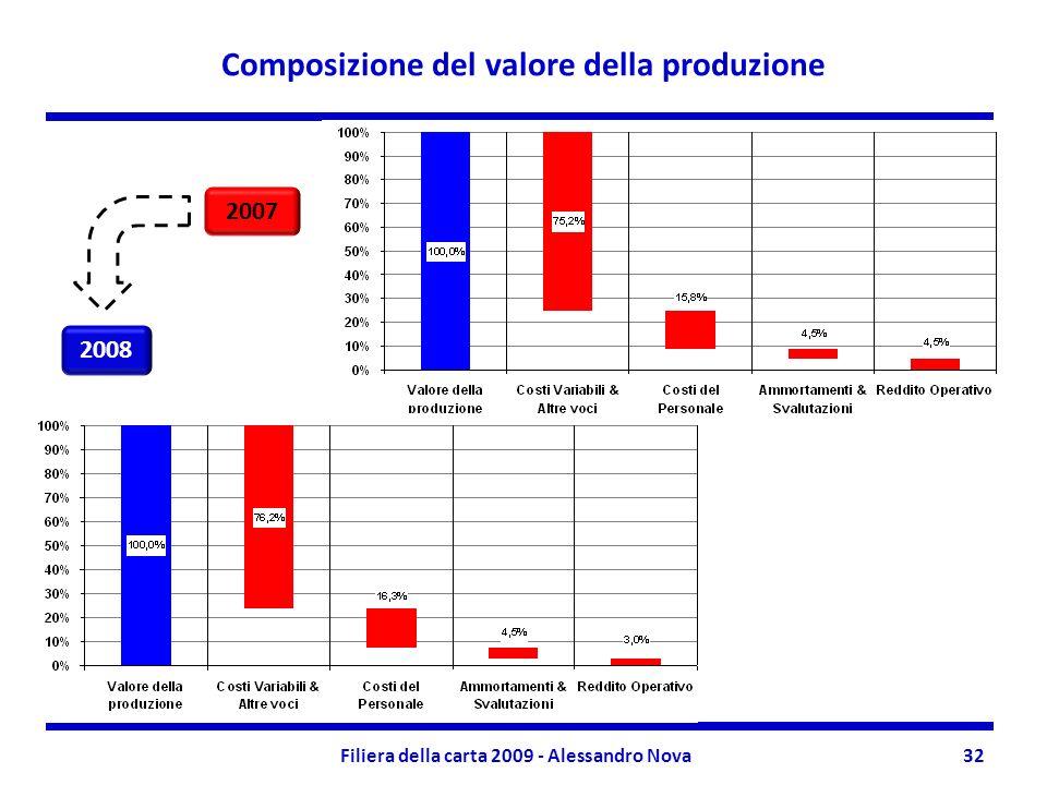 Composizione del valore della produzione Filiera della carta 2009 - Alessandro Nova32 2007 2008