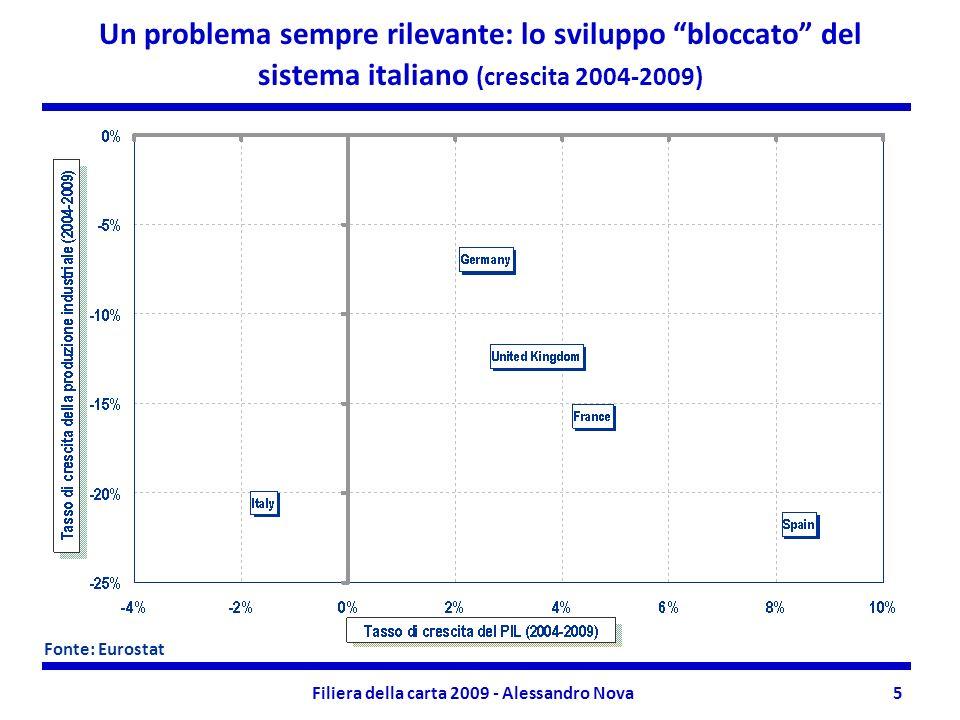 Filiera della carta 2009 - Alessandro Nova5 Un problema sempre rilevante: lo sviluppo bloccato del sistema italiano (crescita 2004-2009) Fonte: Eurostat