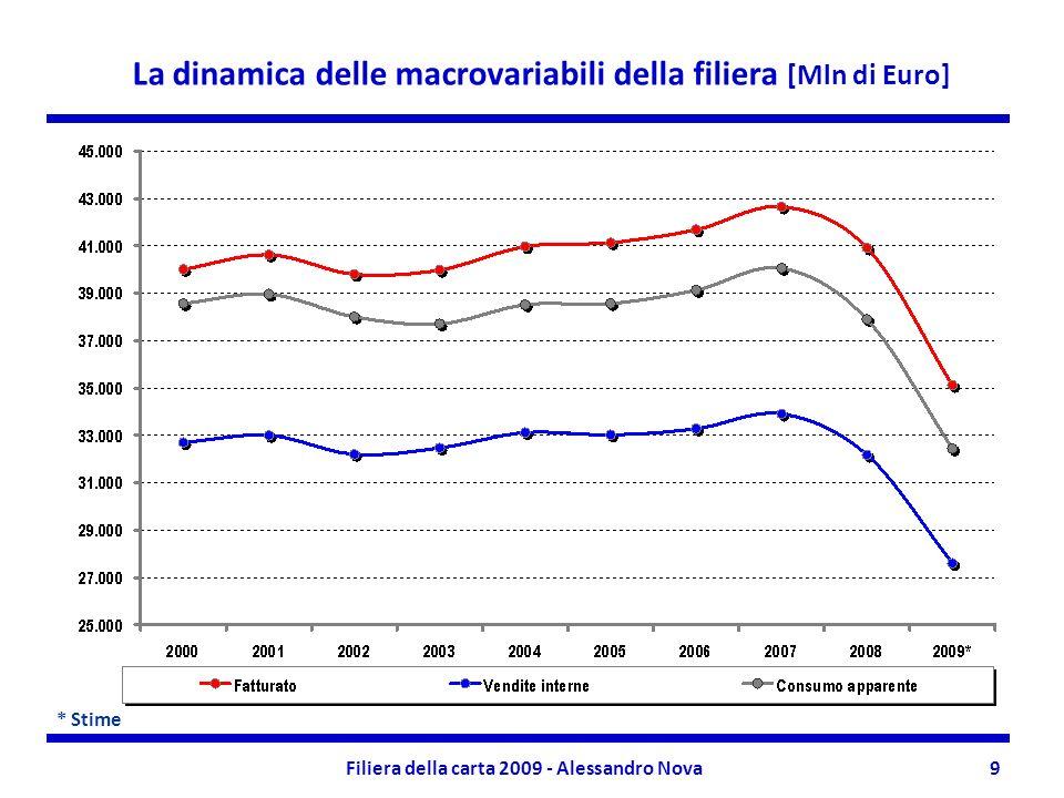 Filiera della carta 2009 - Alessandro Nova9 * Stime La dinamica delle macrovariabili della filiera [Mln di Euro]